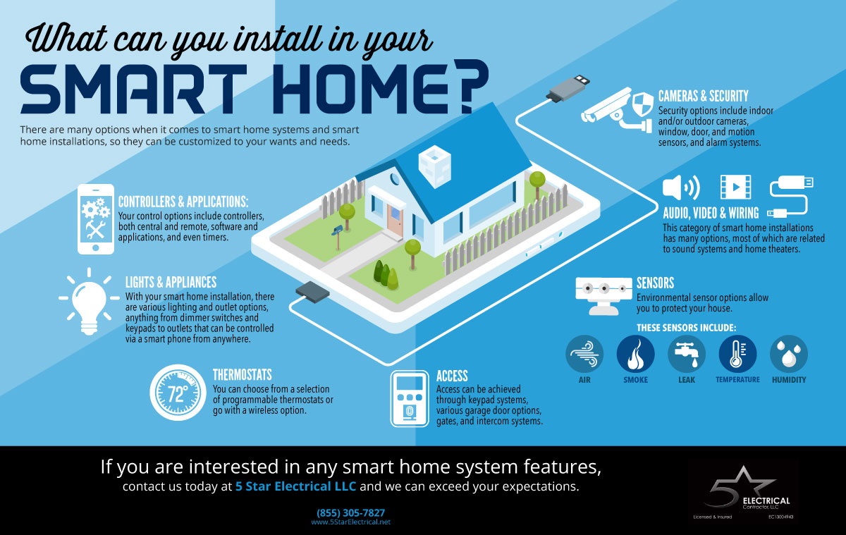 What Could Your Smart Home Installation Include? | 5 Star Electrical LLC